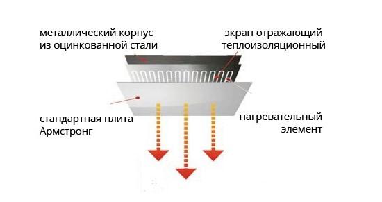 принцип работы потолочного электрообогревателя
